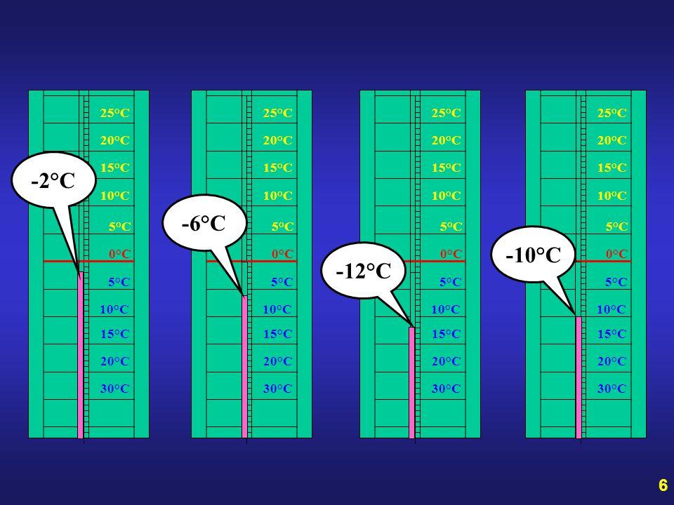 Př. Teplota na teploměru ve 20.00hod. ukazovala -2°C. Po čtyřech hodinách klesala o 4°C, za další čtyři hodiny o 6°C a nakonec po čtyřech hodinách sto