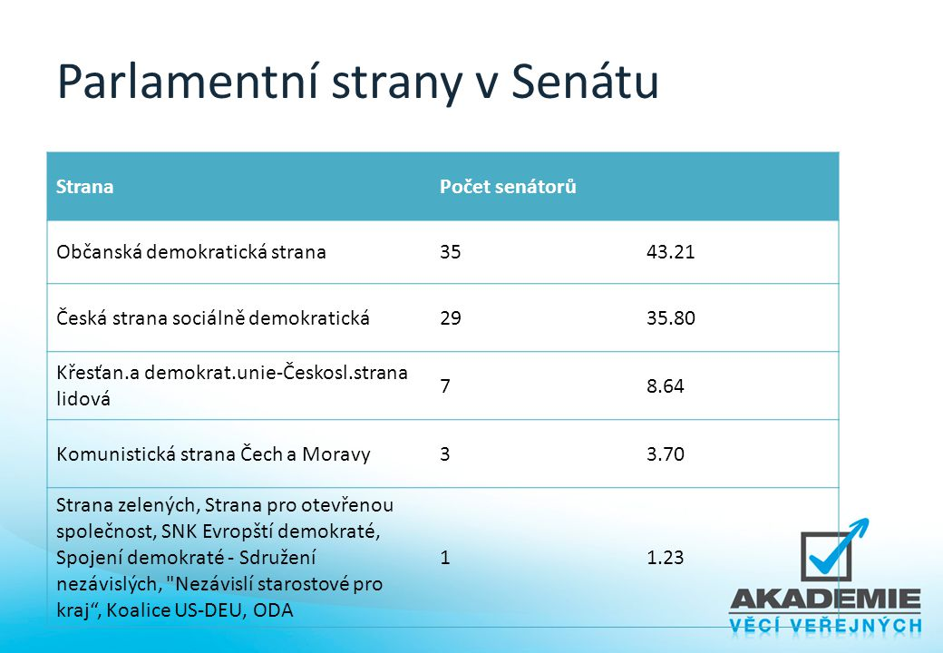 Parlamentní strany v Senátu StranaPočet senátorů Občanská demokratická strana3543.21 Česká strana sociálně demokratická2935.80 Křesťan.a demokrat.unie