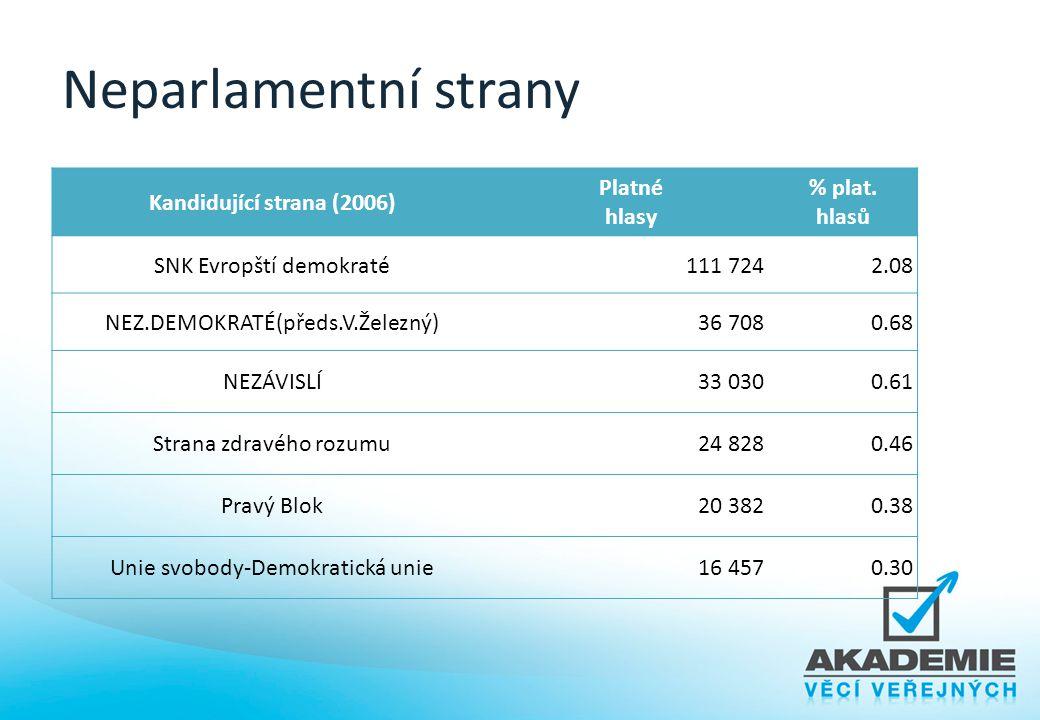 Neparlamentní strany Kandidující strana (2006) Platné hlasy % plat. hlasů SNK Evropští demokraté111 7242.08 NEZ.DEMOKRATÉ(předs.V.Železný)36 7080.68 N