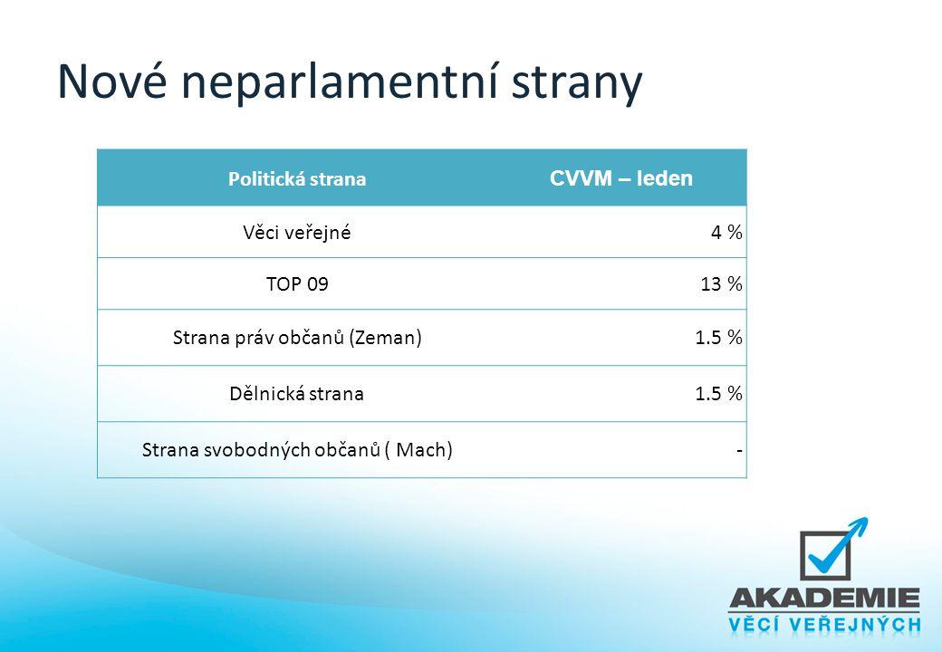 Nové neparlamentní strany Politická strana CVVM – leden Věci veřejné4 % TOP 0913 % Strana práv občanů (Zeman)1.5 % Dělnická strana1.5 % Strana svobodn