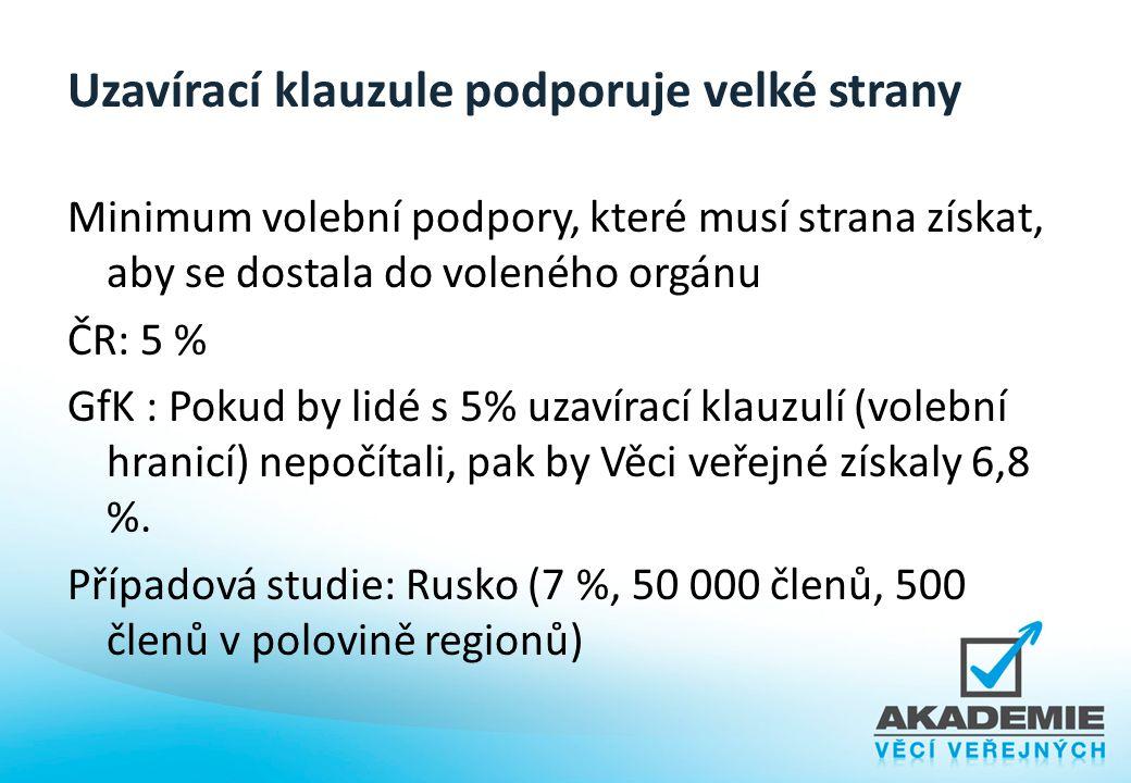 Uzavírací klauzule podporuje velké strany Minimum volební podpory, které musí strana získat, aby se dostala do voleného orgánu ČR: 5 % GfK : Pokud by