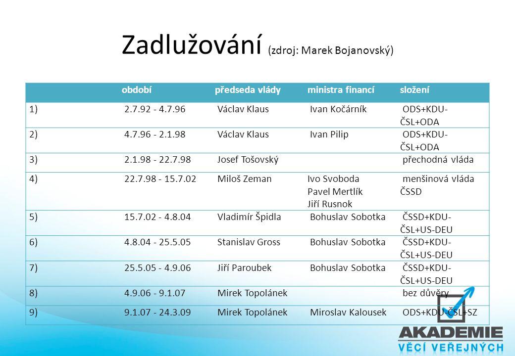 Zadlužování (zdroj: Marek Bojanovský) obdobípředseda vládyministra financísložení 1) 2.7.92 - 4.7.96 Václav Klaus Ivan Kočárník ODS+KDU- ČSL+ODA 2) 4.