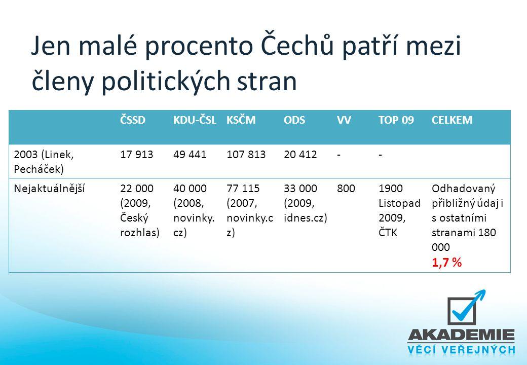 Jen malé procento Čechů patří mezi členy politických stran ČSSDKDU-ČSLKSČMODSVVTOP 09CELKEM 2003 (Linek, Pecháček) 17 91349 441107 81320 412-- Nejaktu