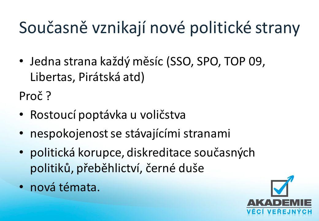 Současně vznikají nové politické strany Jedna strana každý měsíc (SSO, SPO, TOP 09, Libertas, Pirátská atd) Proč ? Rostoucí poptávka u voličstva nespo