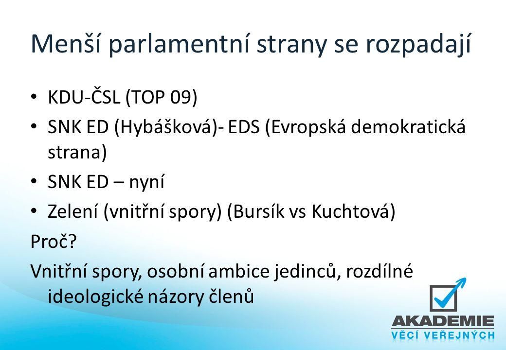 Menší parlamentní strany se rozpadají KDU-ČSL (TOP 09) SNK ED (Hybášková)- EDS (Evropská demokratická strana) SNK ED – nyní Zelení (vnitřní spory) (Bu