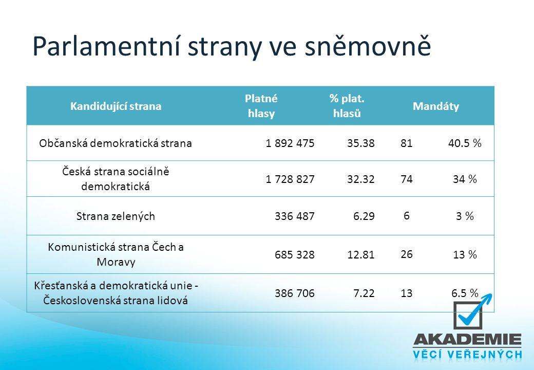 Parlamentní strany ve sněmovně Kandidující strana Platné hlasy % plat. hlasů Mandáty Občanská demokratická strana1 892 47535.388140.5 % Česká strana s