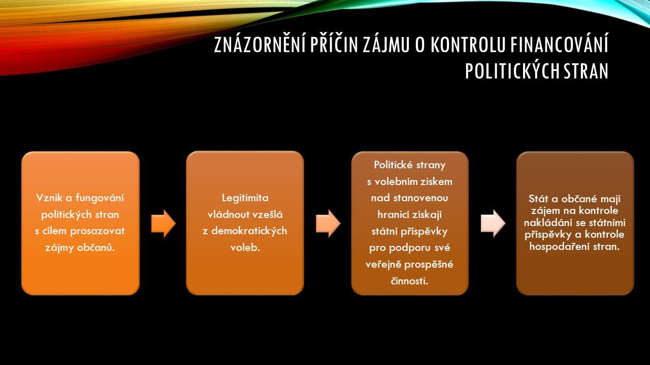 ZNÁZORNĚNÍ PŘÍČIN ZÁJMU O KONTROLU FINANCOVÁNÍ POLITICKÝCH STRAN Vznik a fungování politických stran s cílem prosazovat zájmy občanů. Legitimita vládn