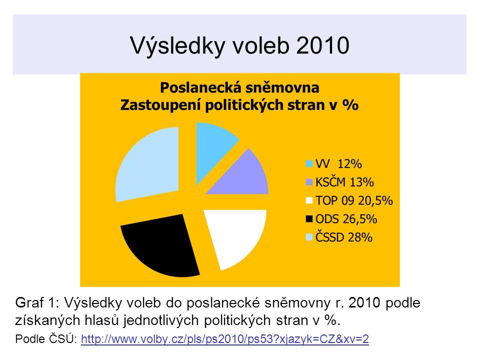 Výsledky voleb 2010 Graf 1: Výsledky voleb do poslanecké sněmovny r.