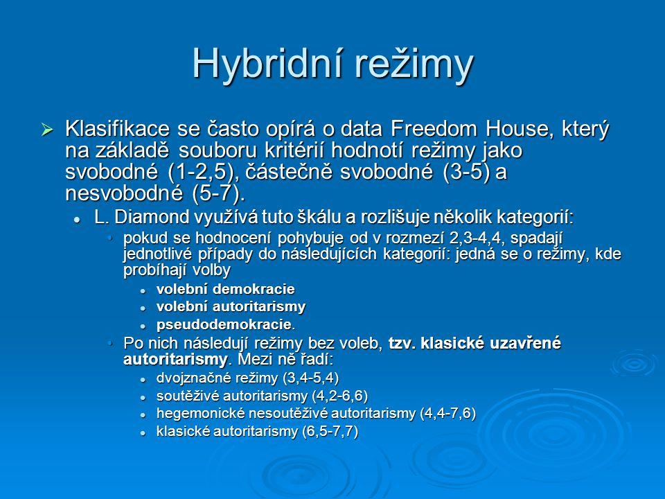 Hybridní režimy  Klasifikace se často opírá o data Freedom House, který na základě souboru kritérií hodnotí režimy jako svobodné (1-2,5), částečně sv