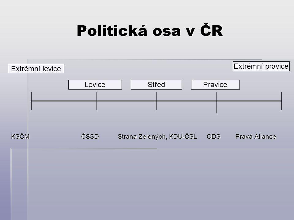 Politická osa v ČR KSČM ČSSD Strana Zelených, KDU-ČSL ODS Pravá Aliance Extrémní levice LeviceStředPravice Extrémní pravice