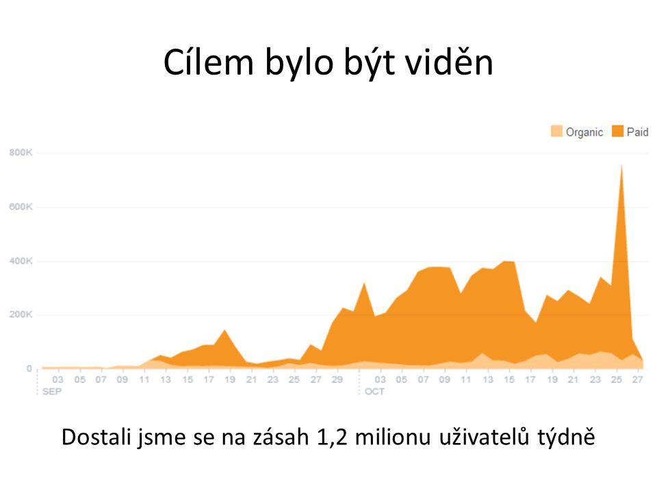 Cílem bylo být viděn Dostali jsme se na zásah 1,2 milionu uživatelů týdně