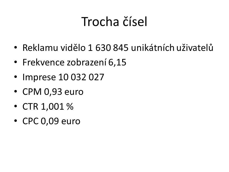 Trocha čísel Reklamu vidělo 1 630 845 unikátních uživatelů Frekvence zobrazení 6,15 Imprese 10 032 027 CPM 0,93 euro CTR 1,001 % CPC 0,09 euro