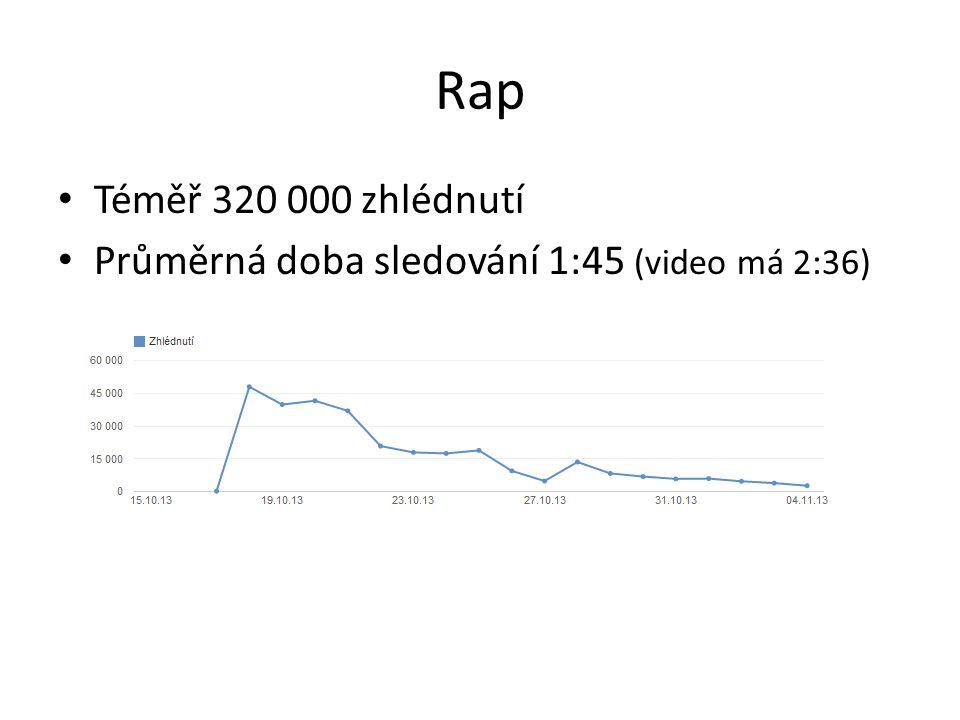 Rap Téměř 320 000 zhlédnutí Průměrná doba sledování 1:45 (video má 2:36)