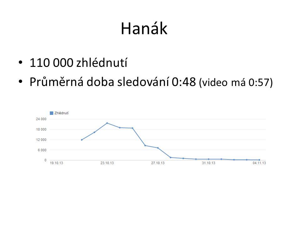Hanák 110 000 zhlédnutí Průměrná doba sledování 0:48 (video má 0:57)