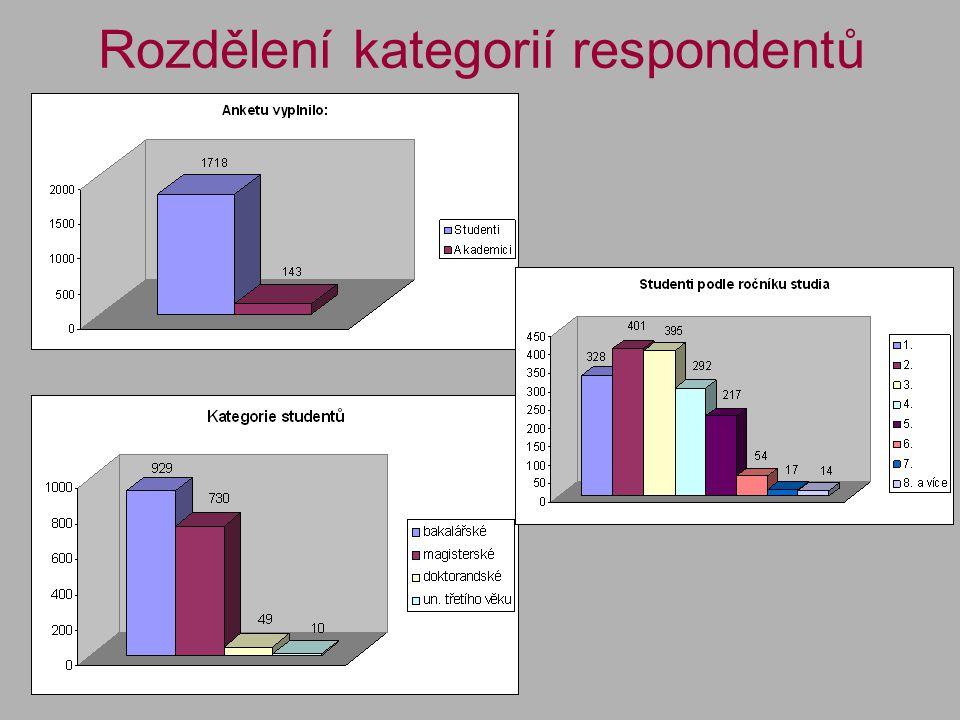 Rozdělení kategorií respondentů
