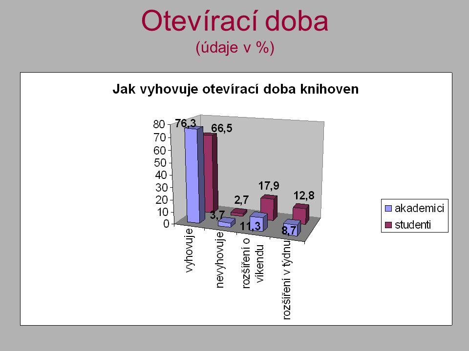 Otevírací doba (údaje v %)