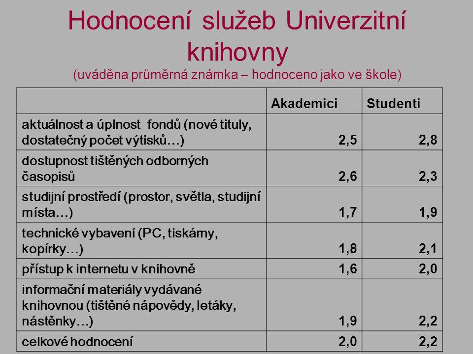 Hodnocení služeb Univerzitní knihovny (uváděna průměrná známka – hodnoceno jako ve škole) AkademiciStudenti aktuálnost a úplnost fondů (nové tituly, dostatečný počet výtisků…) 2,52,8 dostupnost tištěných odborných časopisů 2,62,3 studijní prostředí (prostor, světla, studijní místa…) 1,71,9 technické vybavení (PC, tiskárny, kopírky…) 1,82,1 přístup k internetu v knihovně 1,62,0 informační materiály vydávané knihovnou (tištěné nápovědy, letáky, nástěnky…) 1,92,2 celkové hodnocení 2,02,2