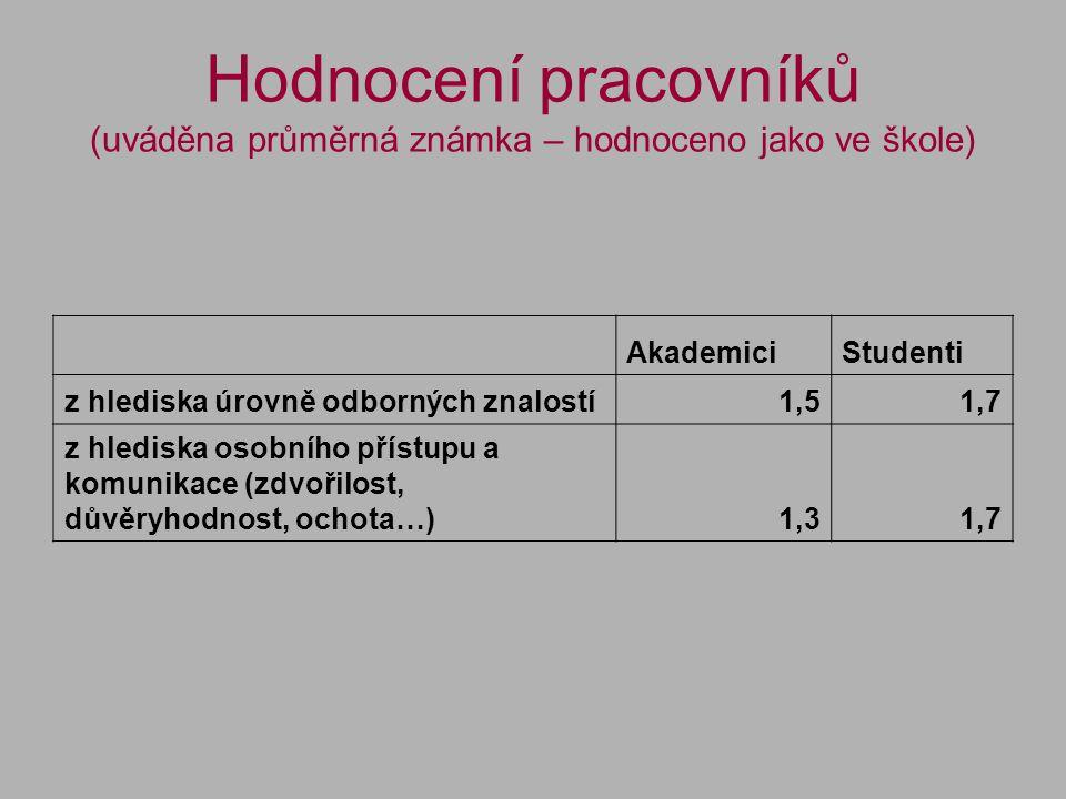 Využívání EIZ dostupné prostřednictvím Univerzitní knihovny Využívám online elektronické informační zdroje dostupné z www.knihovna.zcu.cz (v %): AkademiciStudenti ANO79,763,8 NE20,336,2 Online EIZ dostupné z www.knihovna.zcu.cz nevyužívám, proto, že: AkademiciStudenti jsem doposud o této možnosti nevěděl/a5245 s nimi neumím pracovat8170 pro mou práci/studium nejsou podstatné11121 mezi nimi nejsou zdroje, které pro práci/studium potřebuji2 48 jiný důvod3 41 celkem respodentů29625