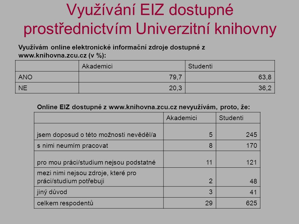 Využívání EIZ dostupné prostřednictvím Univerzitní knihovny EIZ dostpuné prostřednictvím www.knihovna.zcu.cz využívám (v %): AkademiciStudenti výhradně (100 % - zcela dostačují k mému studiu/práci)6,1 2,8 často (75%)35,1 25,3 občas (50%)30,7 36,2 někdy (25%)27,2 34,4 nikdy (0% - zcela nevyhovují)0,9 1,3 Celkem respondentů114 1097
