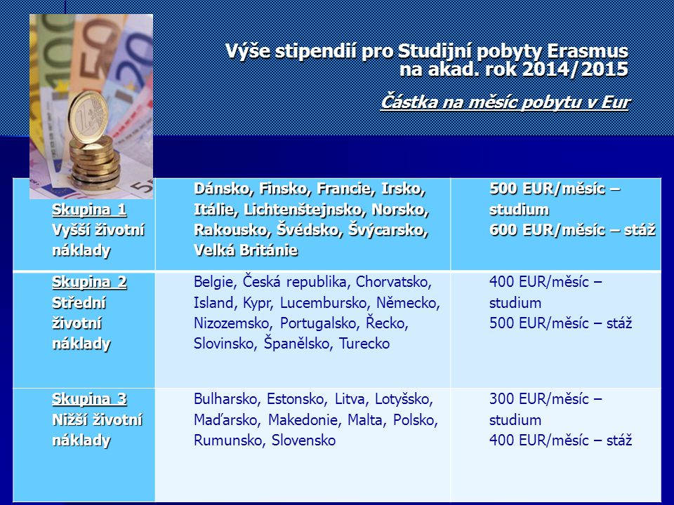 Výše stipendií pro Studijní pobyty Erasmus na akad. rok 2014/2015 Částka na měsíc pobytu v Eur Skupina 1 Vyšší životní náklady Dánsko, Finsko, Francie