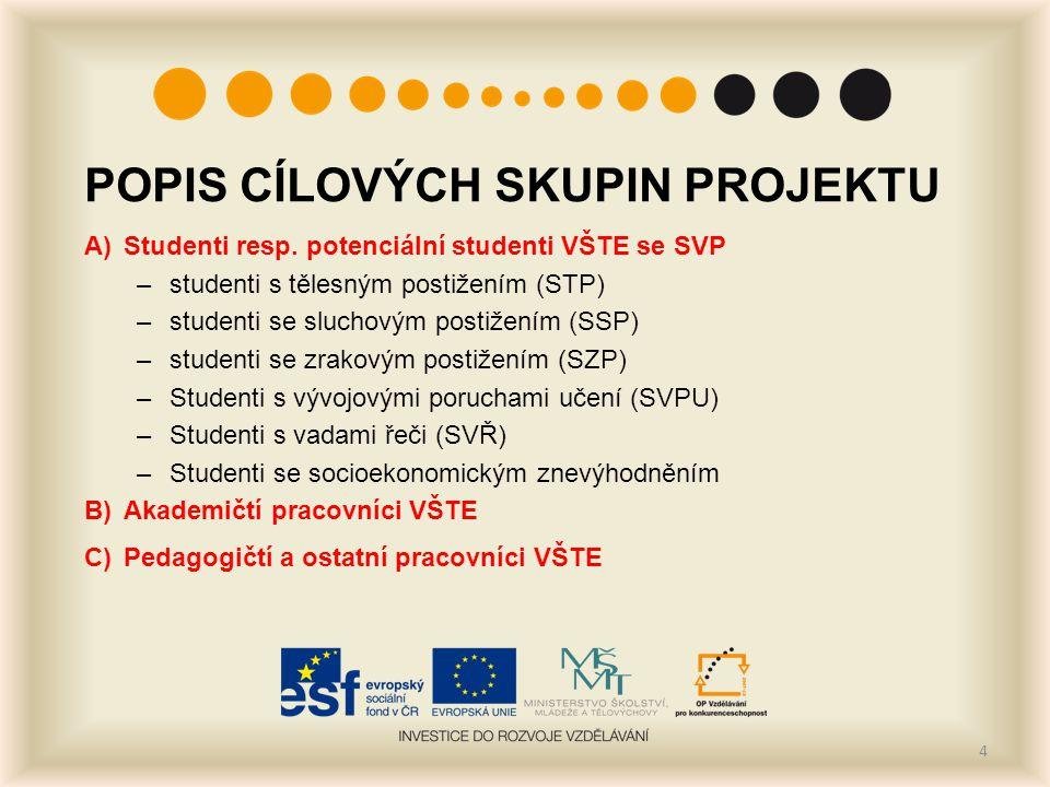 POPIS CÍLOVÝCH SKUPIN PROJEKTU A)Studenti resp. potenciální studenti VŠTE se SVP –studenti s tělesným postižením (STP) –studenti se sluchovým postižen