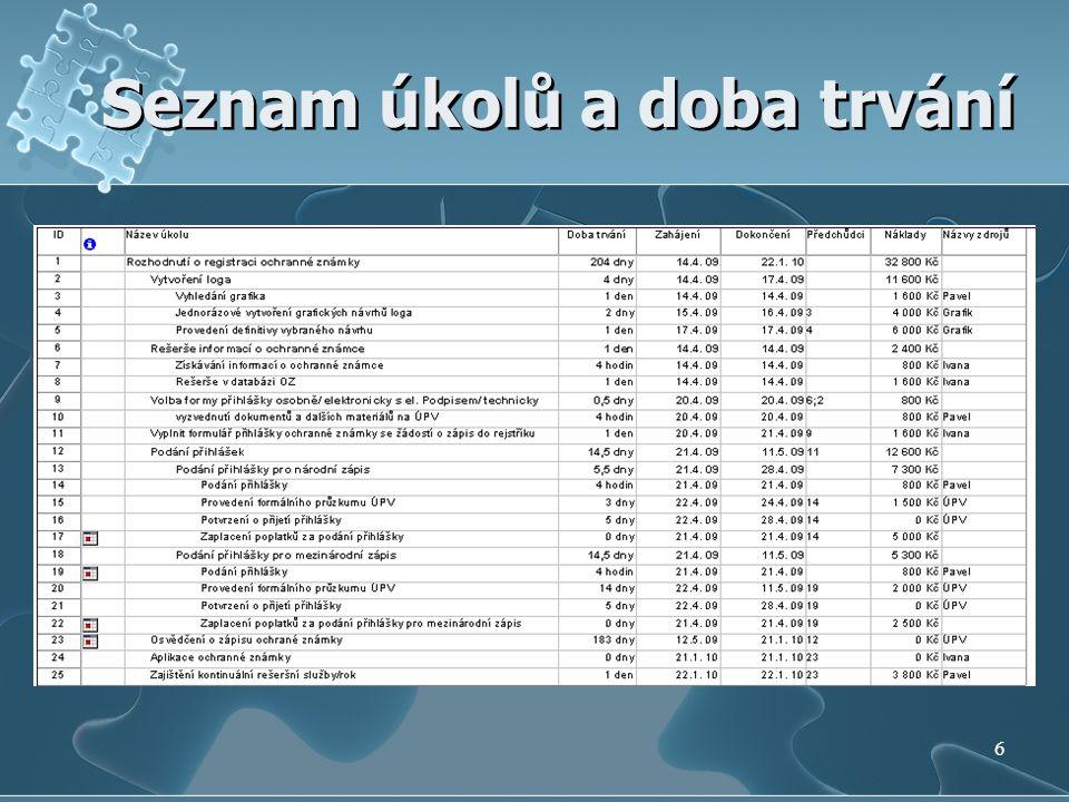 Seznam úkolů a doba trvání 6