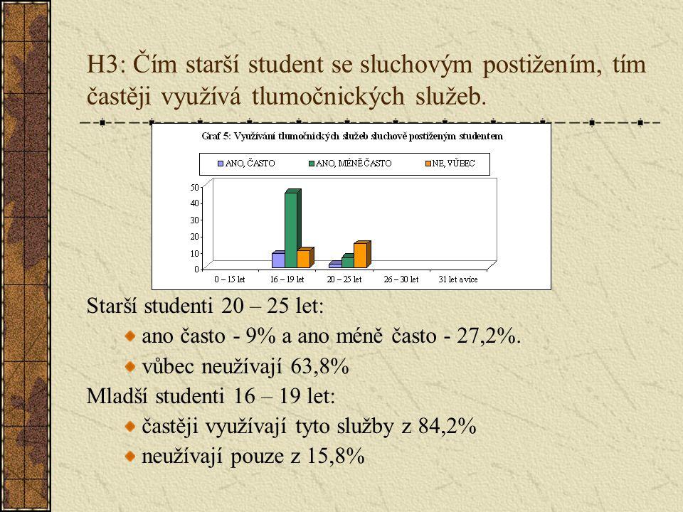 H3: Čím starší student se sluchovým postižením, tím častěji využívá tlumočnických služeb.