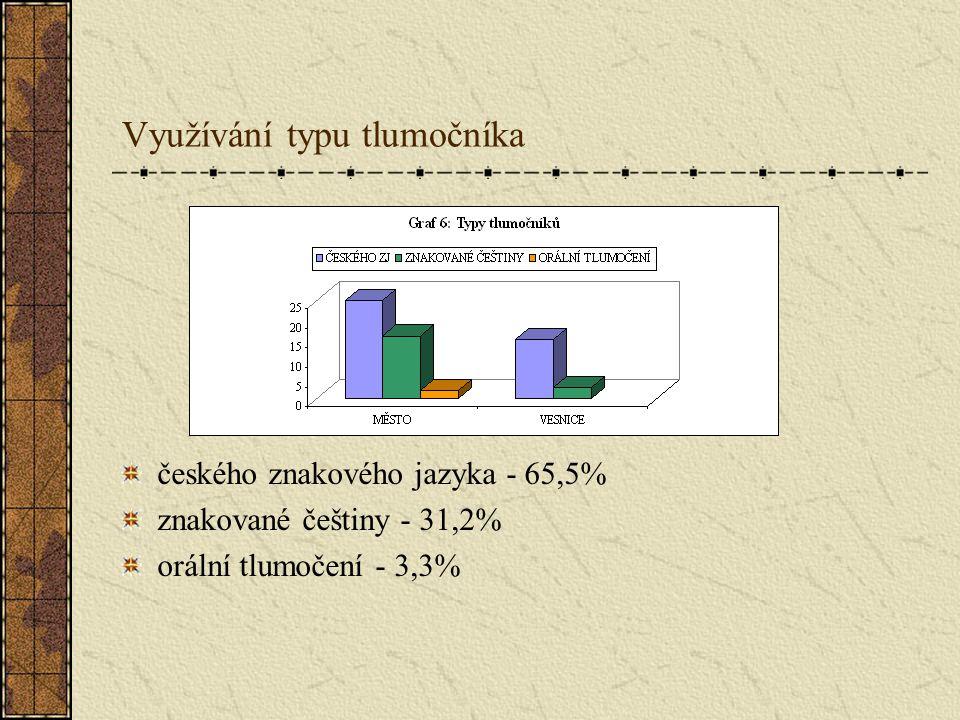 Využívání typu tlumočníka českého znakového jazyka - 65,5% znakované češtiny - 31,2% orální tlumočení - 3,3%