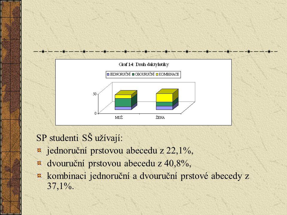 SP studenti SŠ užívají: jednoruční prstovou abecedu z 22,1%, dvouruční prstovou abecedu z 40,8%, kombinaci jednoruční a dvouruční prstové abecedy z 37,1%.