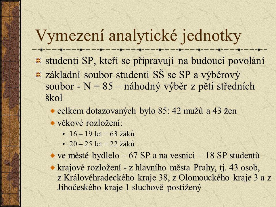 Vymezení analytické jednotky studenti SP, kteří se připravují na budoucí povolání základní soubor studenti SŠ se SP a výběrový soubor - N = 85 – náhodný výběr z pěti středních škol celkem dotazovaných bylo 85: 42 mužů a 43 žen věkové rozložení: 16 – 19 let = 63 žáků 20 – 25 let = 22 žáků ve městě bydlelo – 67 SP a na vesnici – 18 SP studentů krajové rozložení - z hlavního města Prahy, tj.