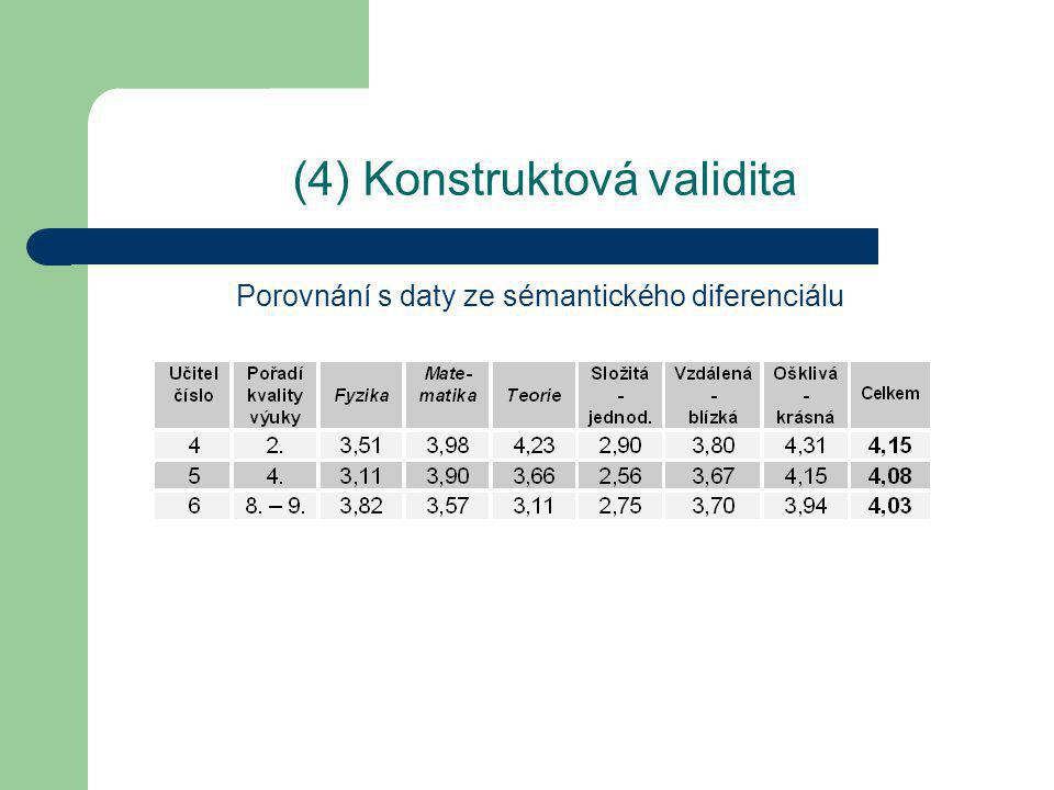 (4) Konstruktová validita Porovnání s daty ze sémantického diferenciálu