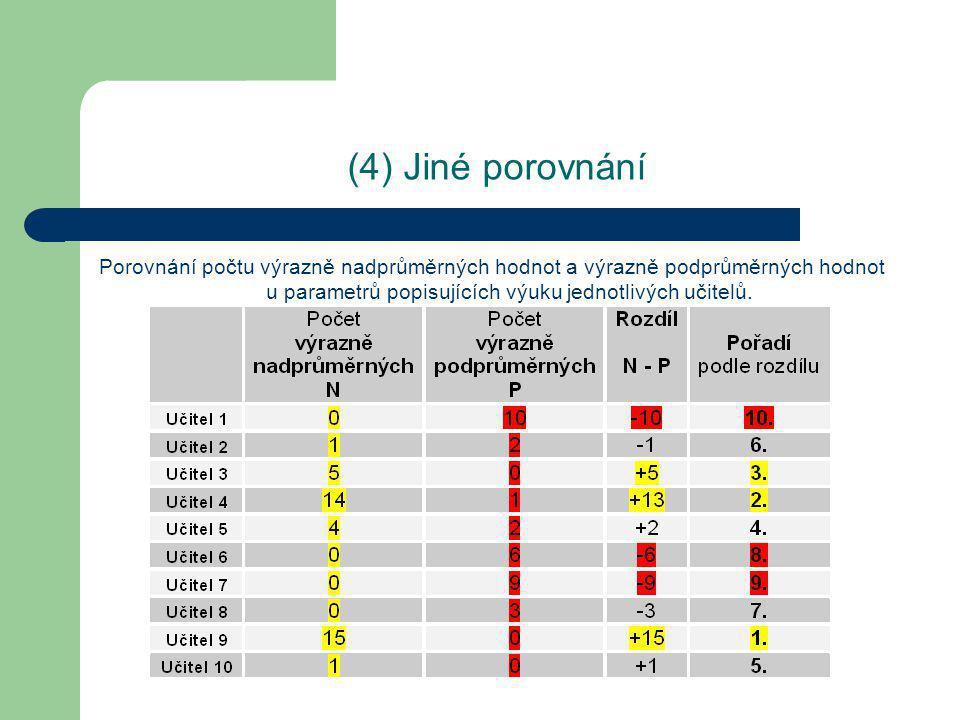 (4) Jiné porovnání Porovnání počtu výrazně nadprůměrných hodnot a výrazně podprůměrných hodnot u parametrů popisujících výuku jednotlivých učitelů.