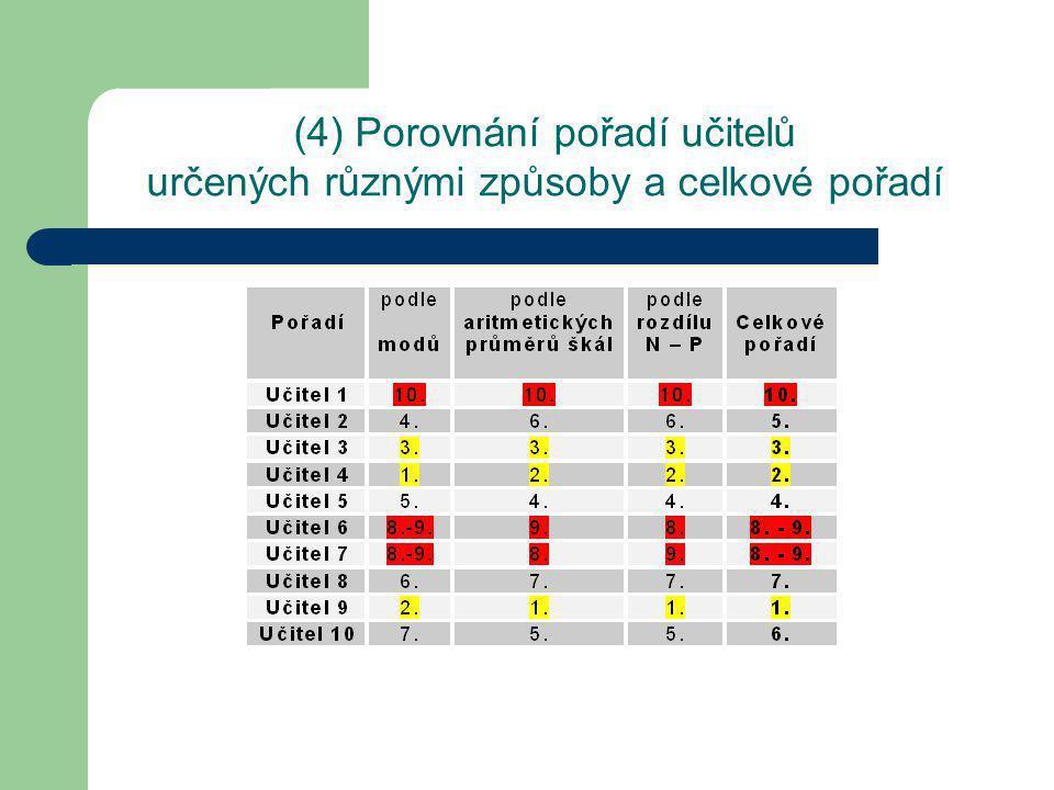 (4) Porovnání pořadí učitelů určených různými způsoby a celkové pořadí