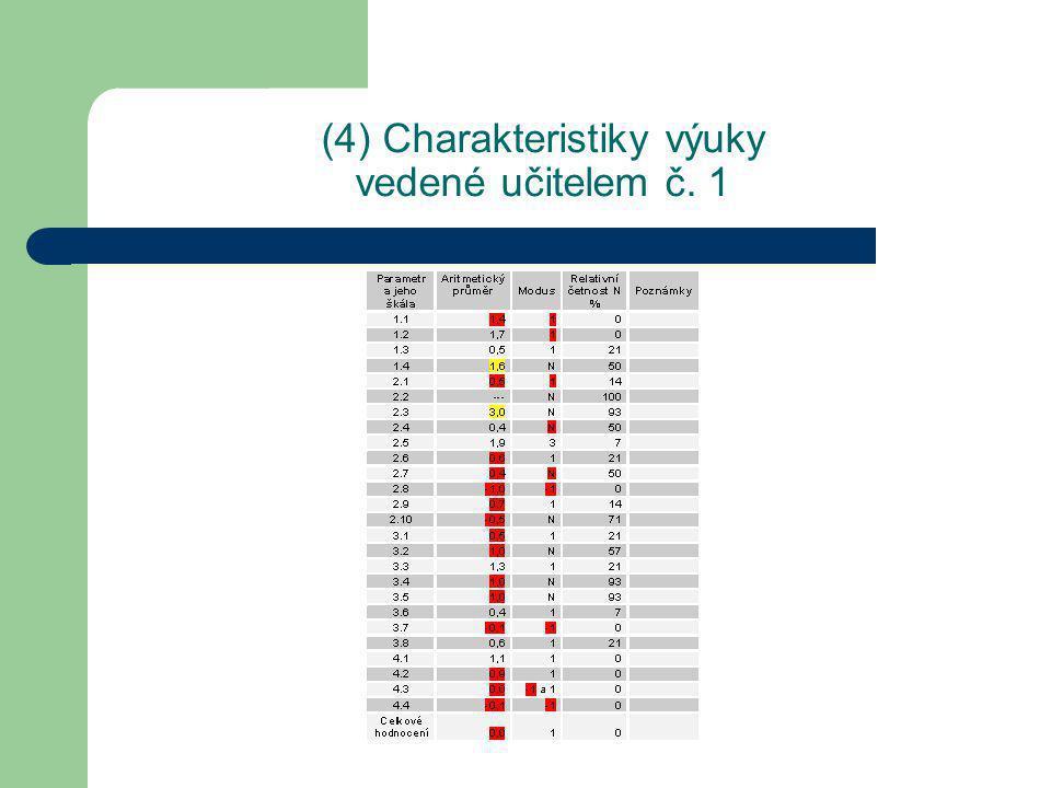 (4) Charakteristiky výuky vedené učitelem č. 1