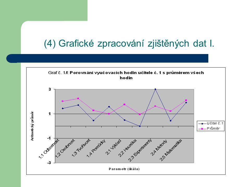 (4) Grafické zpracování zjištěných dat I.