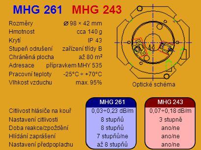 Rozměry  147 × 90 mm Hmotnostcca 650 g KrytíIP 65 Stupeň odrušenízařízení třídy B Adresacepřípravkem MHY 535 Pracovní teploty-25°C ÷ +70°C ProvedeníII2G EEx e II T6 II3D T 85°C IP 65 MHG 283 Citlivost hlásiče na kouř0,03÷0,34 dB/m Nastavení citlivosti8 stupňů Doba reakce4 stupně Hlídání zaprášení3 stupně/ne Nastavení předpoplachuaž 8 stupňů Optické schéma