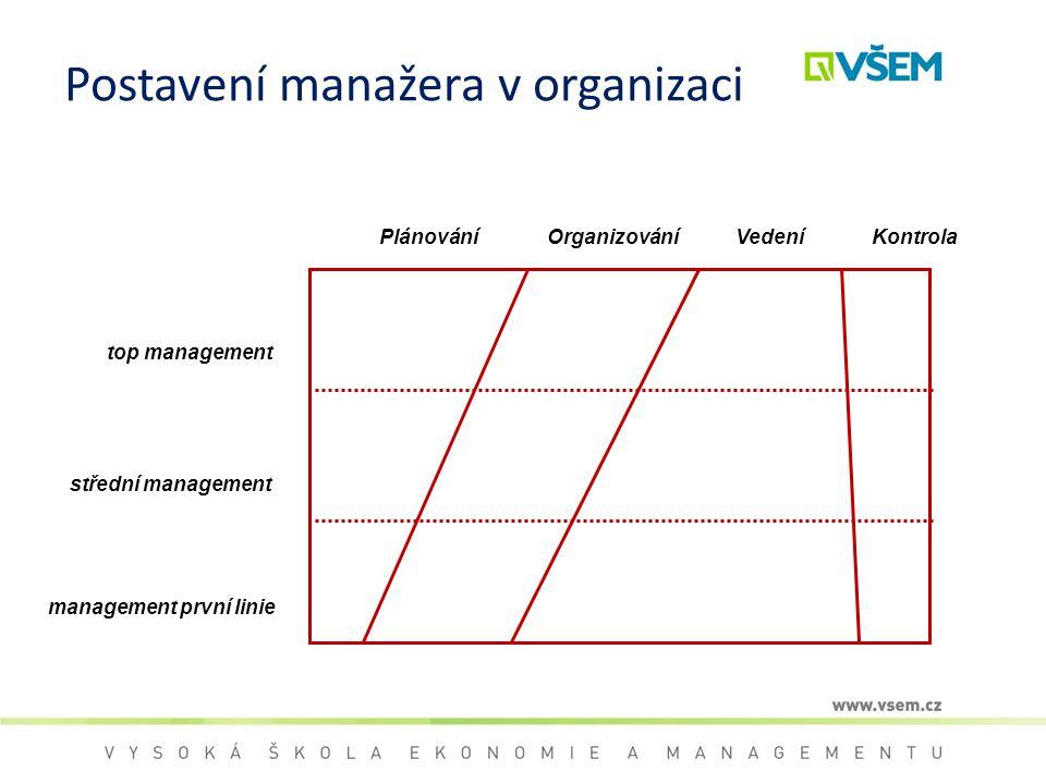 Postavení manažera v organizaci top management střední management management první linie PlánováníOrganizováníKontrolaVedení