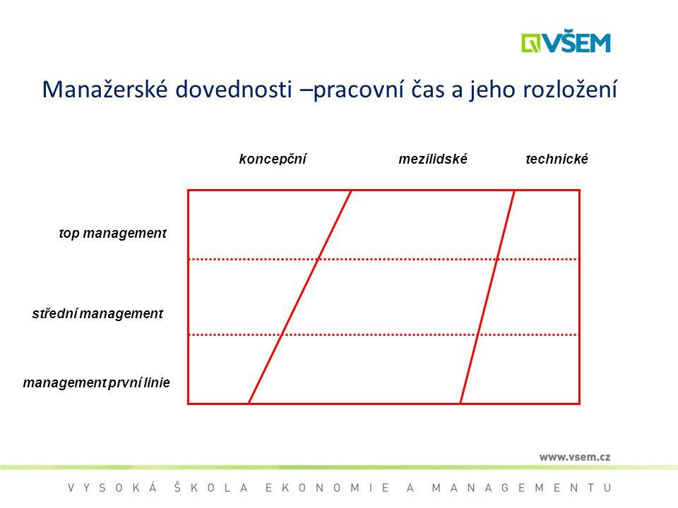Manažerské dovednosti –pracovní čas a jeho rozložení top management střední management management první linie koncepčnímezilidskétechnické