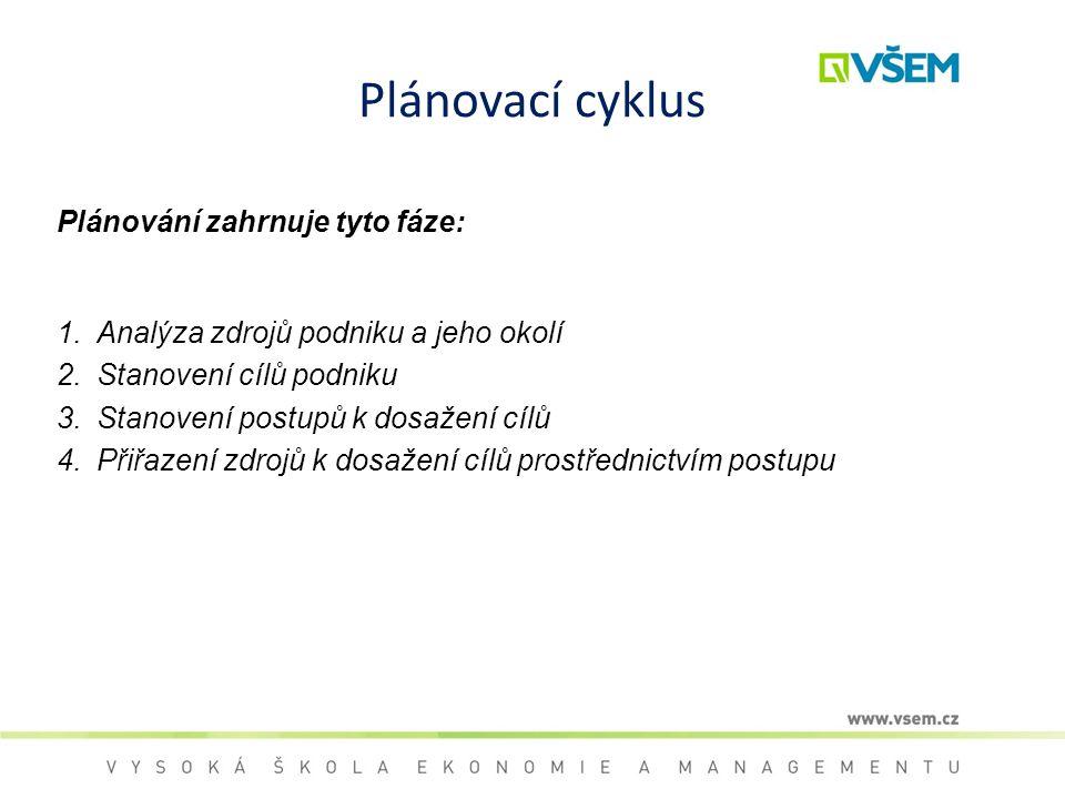 Plánovací cyklus Plánování zahrnuje tyto fáze: 1.Analýza zdrojů podniku a jeho okolí 2.Stanovení cílů podniku 3.Stanovení postupů k dosažení cílů 4.Př