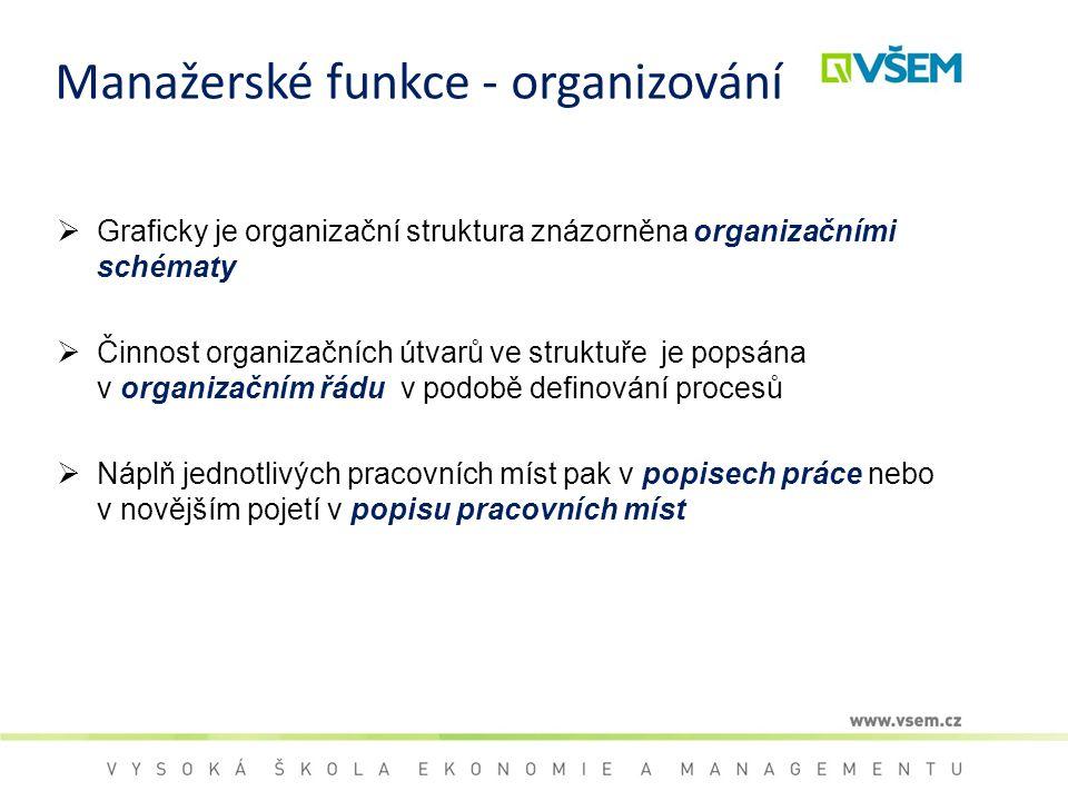 Manažerské funkce - organizování  Graficky je organizační struktura znázorněna organizačními schématy  Činnost organizačních útvarů ve struktuře je