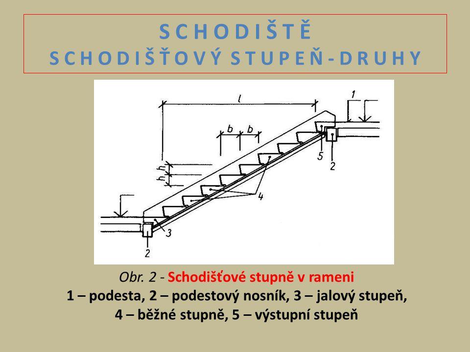 S C H O D I Š T Ě S C H O D I Š Ť O V Ý S T U P E Ň - D R U H Y Obr. 2 - Schodišťové stupně v rameni 1 – podesta, 2 – podestový nosník, 3 – jalový stu