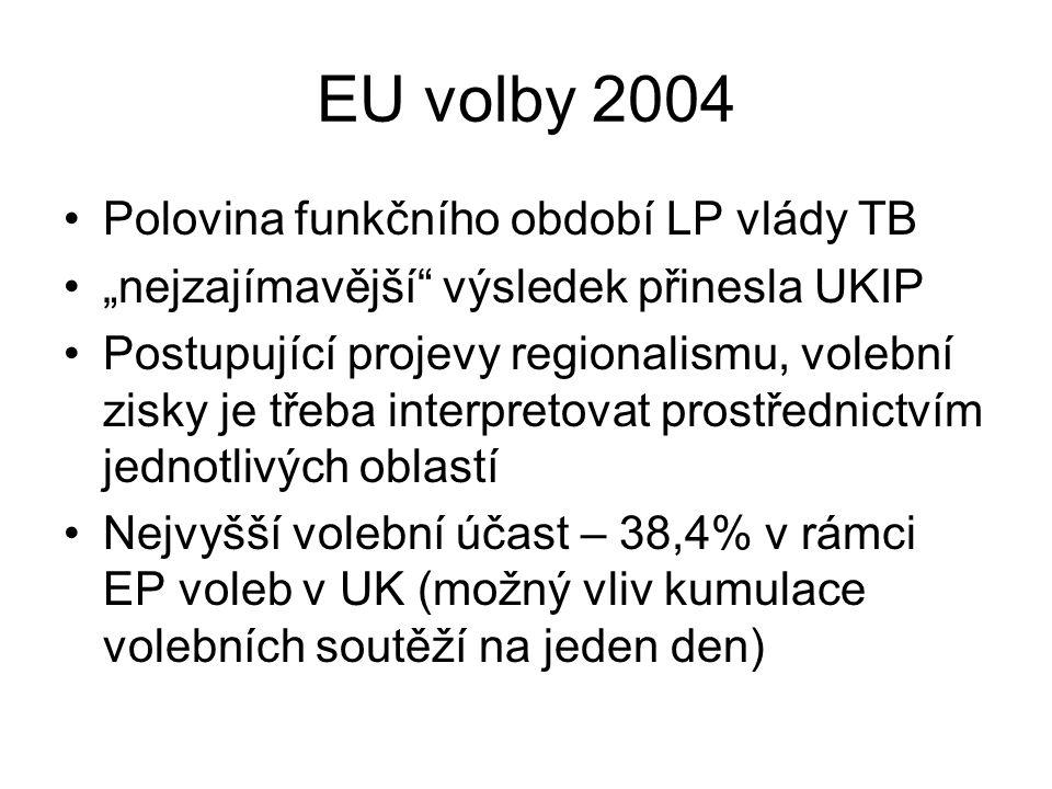 """EU volby 2004 Polovina funkčního období LP vlády TB """"nejzajímavější výsledek přinesla UKIP Postupující projevy regionalismu, volební zisky je třeba interpretovat prostřednictvím jednotlivých oblastí Nejvyšší volební účast – 38,4% v rámci EP voleb v UK (možný vliv kumulace volebních soutěží na jeden den)"""