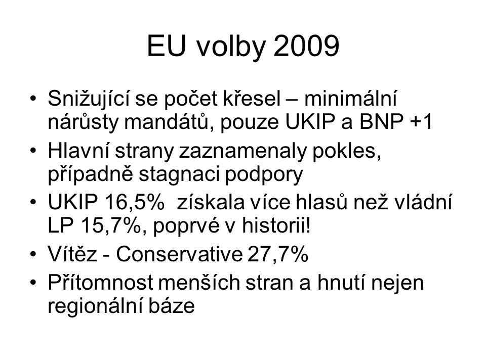 EU volby 2009 Snižující se počet křesel – minimální nárůsty mandátů, pouze UKIP a BNP +1 Hlavní strany zaznamenaly pokles, případně stagnaci podpory UKIP 16,5% získala více hlasů než vládní LP 15,7%, poprvé v historii.