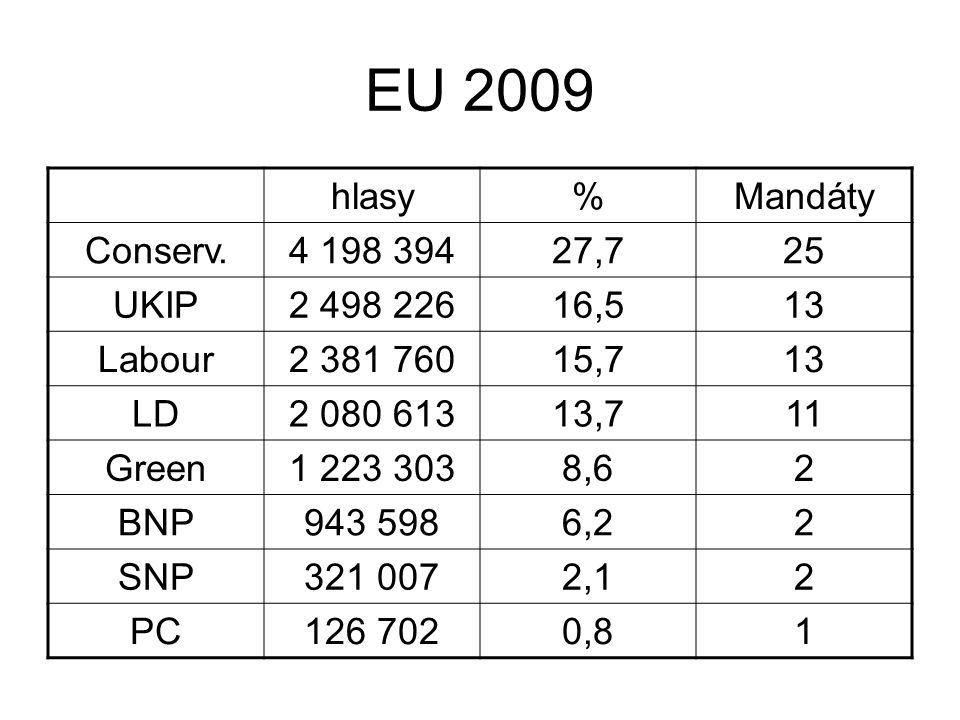 EU 2009 hlasy%Mandáty Conserv.4 198 39427,725 UKIP2 498 22616,513 Labour2 381 76015,713 LD2 080 61313,711 Green1 223 3038,62 BNP943 5986,22 SNP321 0072,12 PC126 7020,81