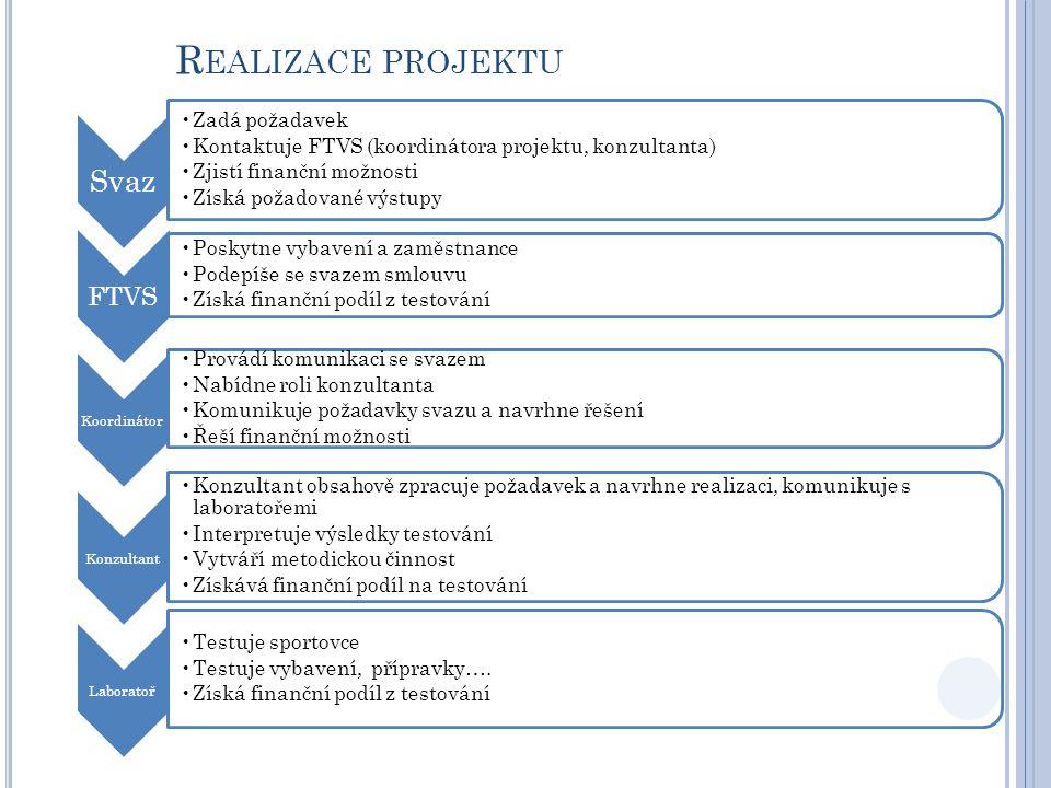 R EALIZACE PROJEKTU Svaz Zadá požadavek Kontaktuje FTVS (koordinátora projektu, konzultanta) Zjistí finanční možnosti Získá požadované výstupy FTVS Poskytne vybavení a zaměstnance Podepíše se svazem smlouvu Získá finanční podíl z testování Koordinátor Provádí komunikaci se svazem Nabídne roli konzultanta Komunikuje požadavky svazu a navrhne řešení Řeší finanční možnosti Konzultant Konzultant obsahově zpracuje požadavek a navrhne realizaci, komunikuje s laboratořemi Interpretuje výsledky testování Vytváří metodickou činnost Získává finanční podíl na testování Laboratoř Testuje sportovce Testuje vybavení, přípravky….