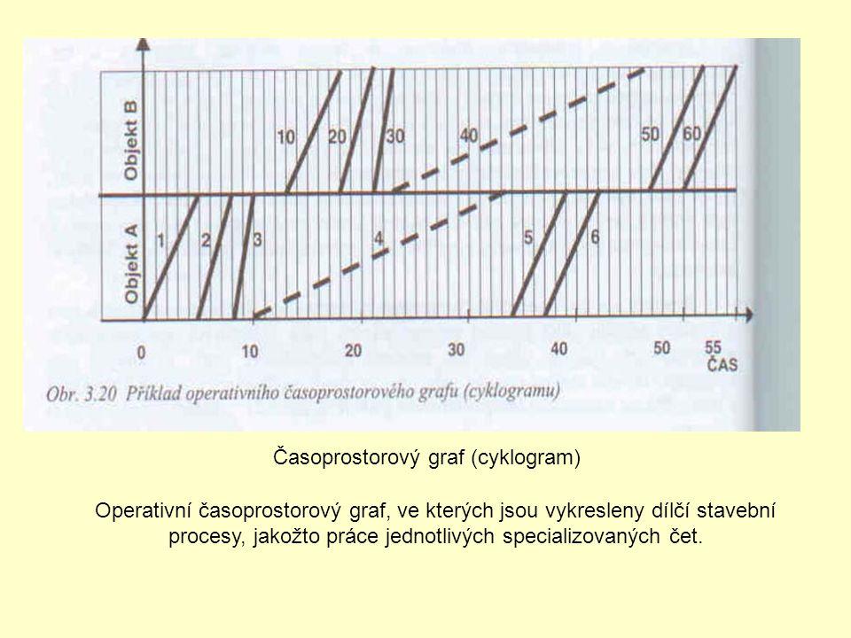Časoprostorový graf (cyklogram) Operativní časoprostorový graf, ve kterých jsou vykresleny dílčí stavební procesy, jakožto práce jednotlivých speciali
