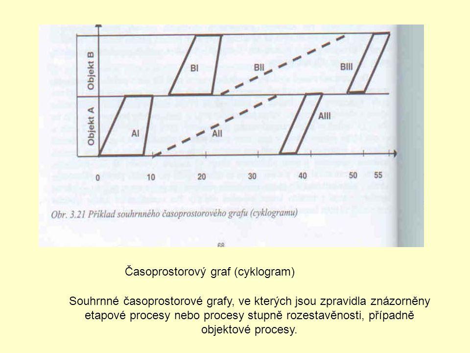 Časoprostorový graf (cyklogram) Souhrnné časoprostorové grafy, ve kterých jsou zpravidla znázorněny etapové procesy nebo procesy stupně rozestavěnosti