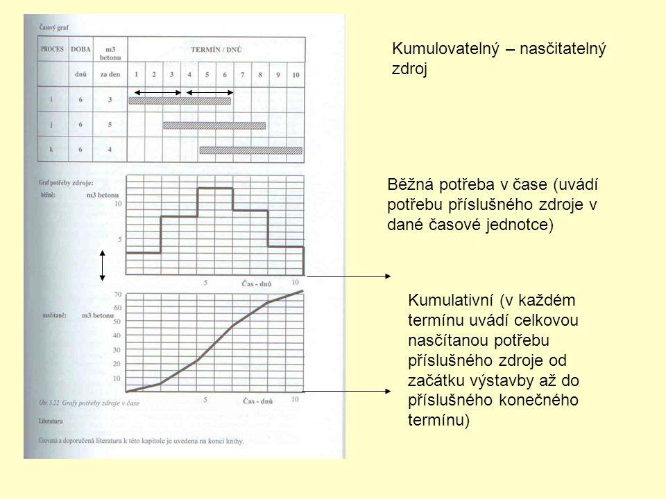 Kumulovatelný – nasčitatelný zdroj Běžná potřeba v čase (uvádí potřebu příslušného zdroje v dané časové jednotce) Kumulativní (v každém termínu uvádí