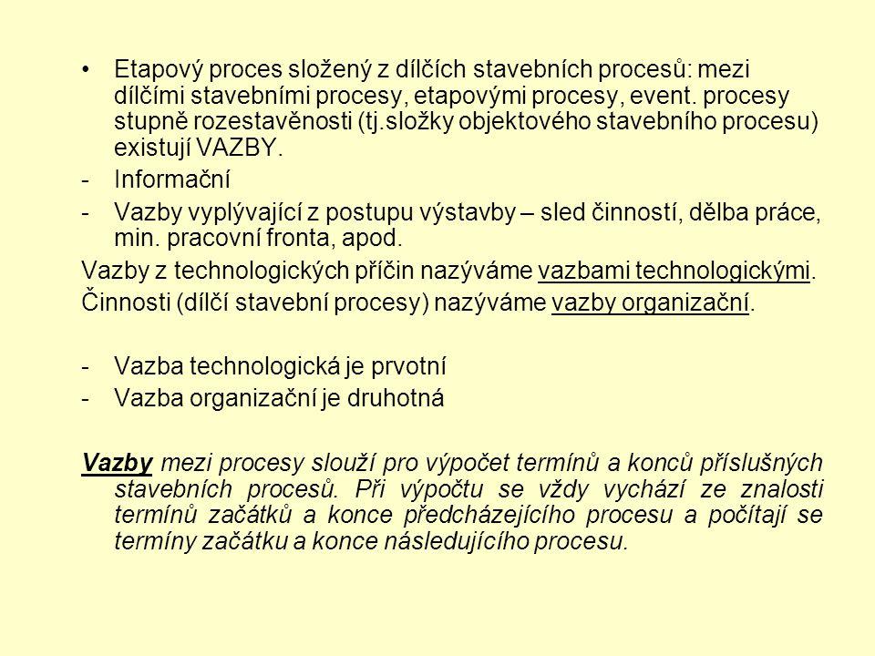 Etapový proces složený z dílčích stavebních procesů: mezi dílčími stavebními procesy, etapovými procesy, event. procesy stupně rozestavěnosti (tj.slož