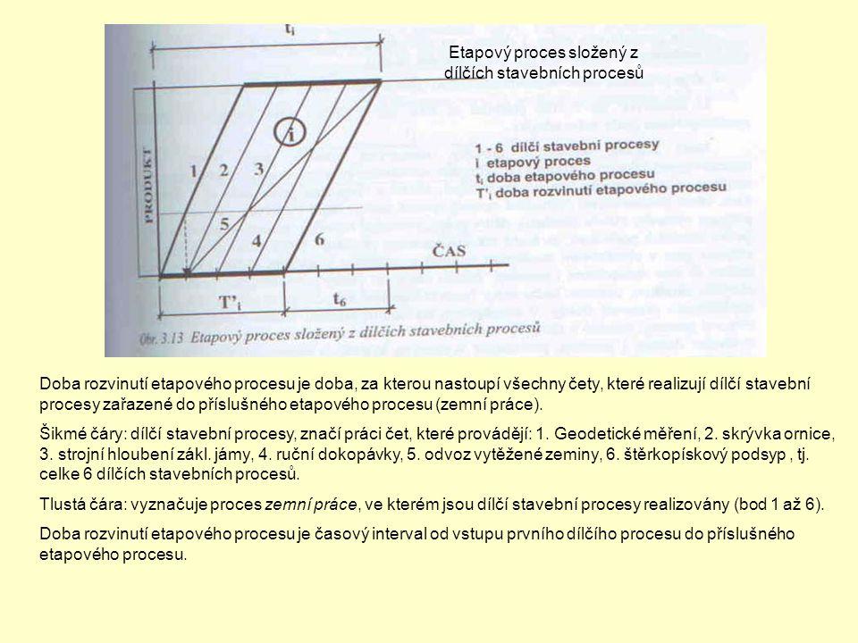 Etapový proces složený z dílčích stavebních procesů Doba rozvinutí etapového procesu je doba, za kterou nastoupí všechny čety, které realizují dílčí s